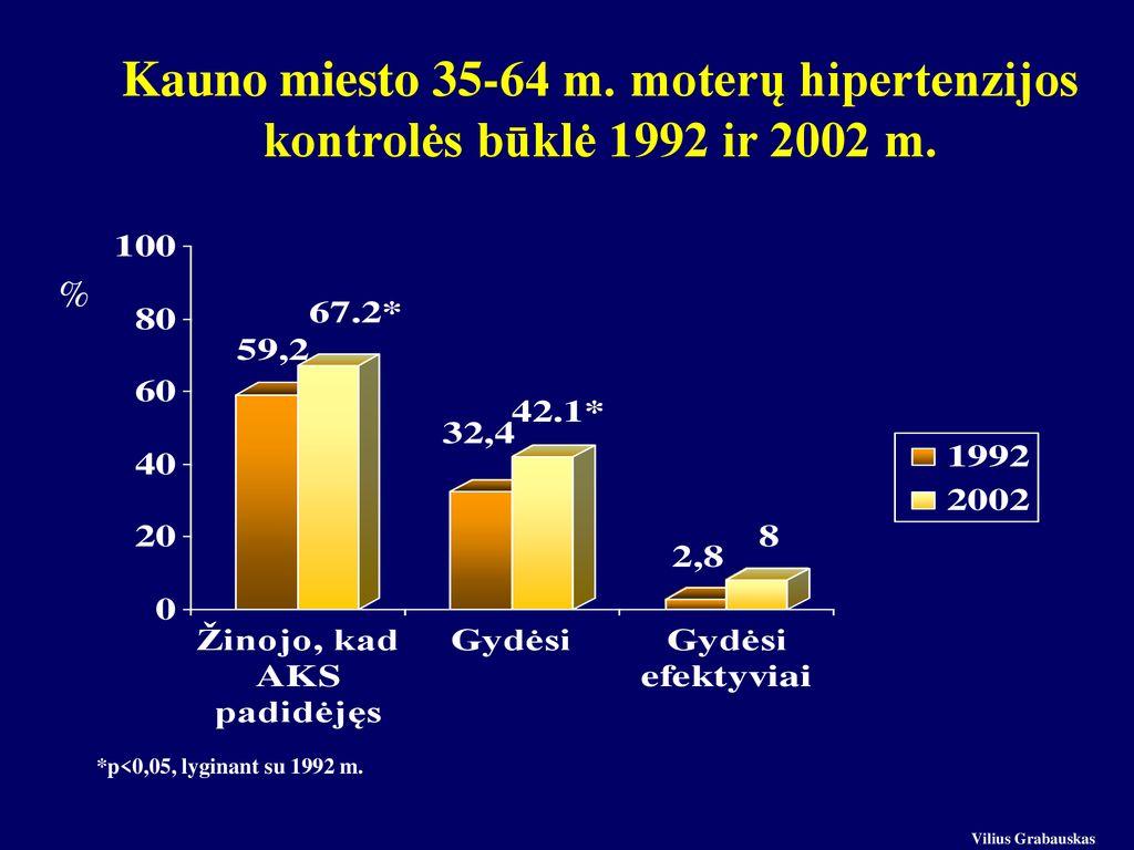 moterų hipertenzija po 60 metų)