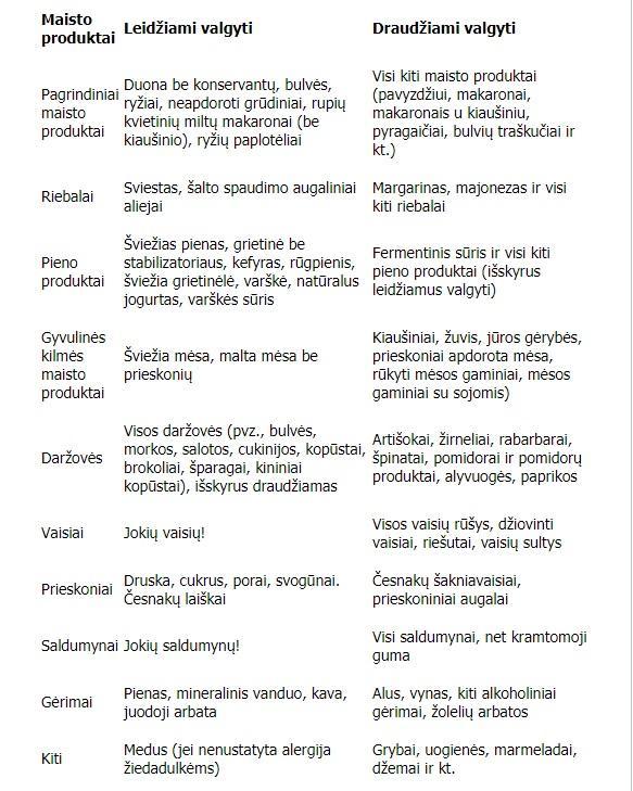 dieta prasidėjus hipertenzijai)