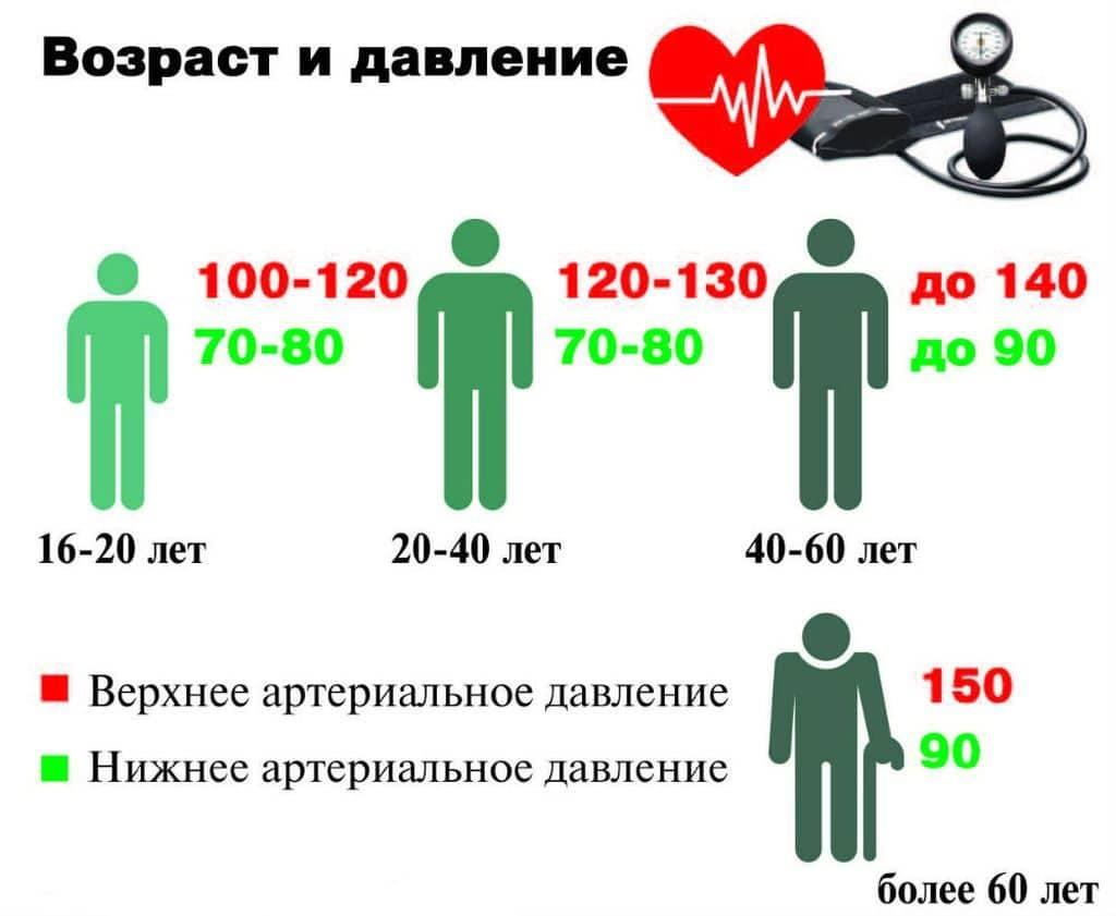 slėgis nuo 70 iki 60 su hipertenzija