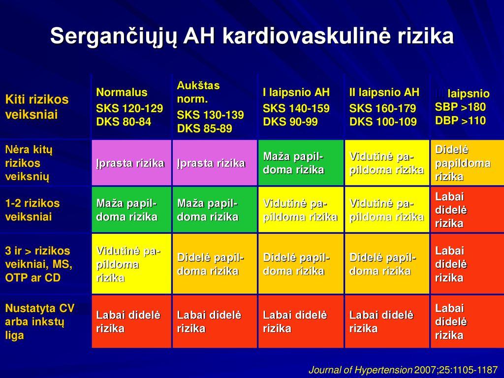 3 laipsnio hipertenzija vidutinė rizika