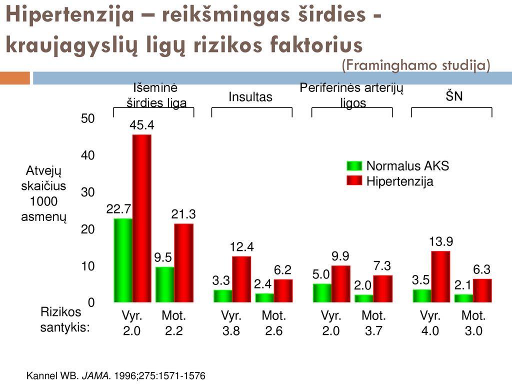 hipertenzija 1 laipsnio 1 2 stadijos rizika