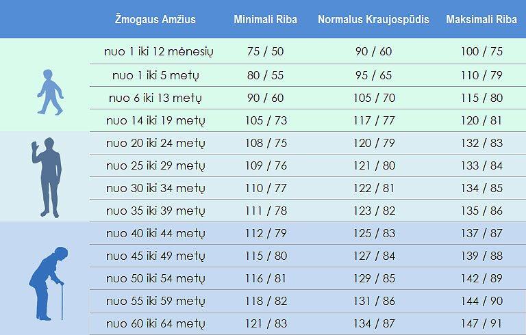 hipertenzija kraujospūdis žemesnis už normą)