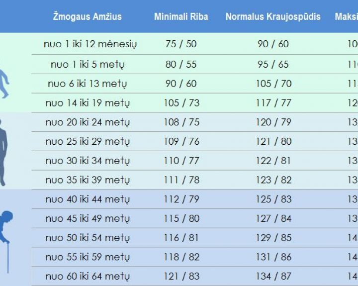 hipertenzija dugno spaudimas)