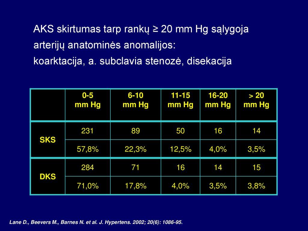 Pirštų skausmas, tirpimas ir dilgčiojimas - Hipertenzija November