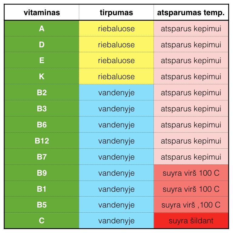 B grupės vitaminų būtina gauti kasdien