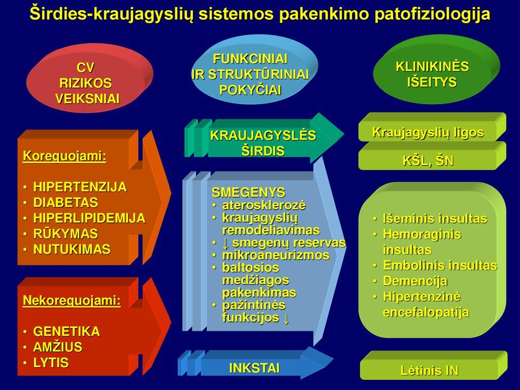 diuretikai nuo hipertenzijos ir širdies)