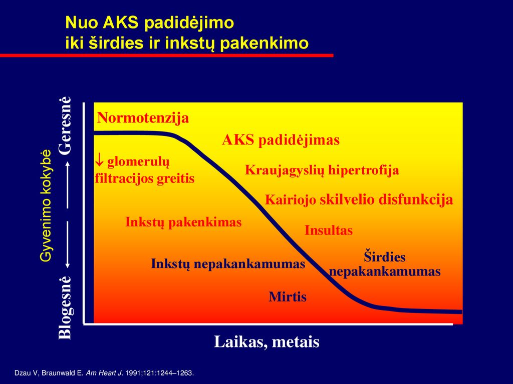 Aortos stenozė
