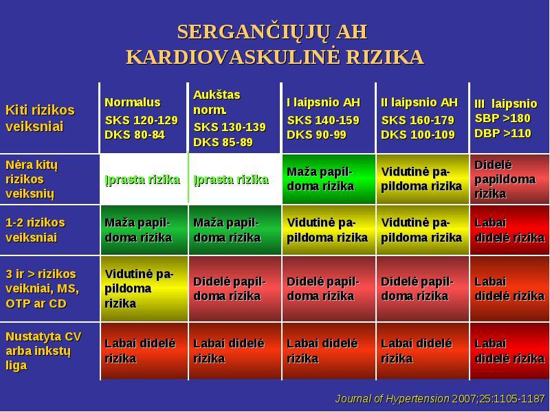 aukšto kraujospūdžio 2 laipsnio rizika)