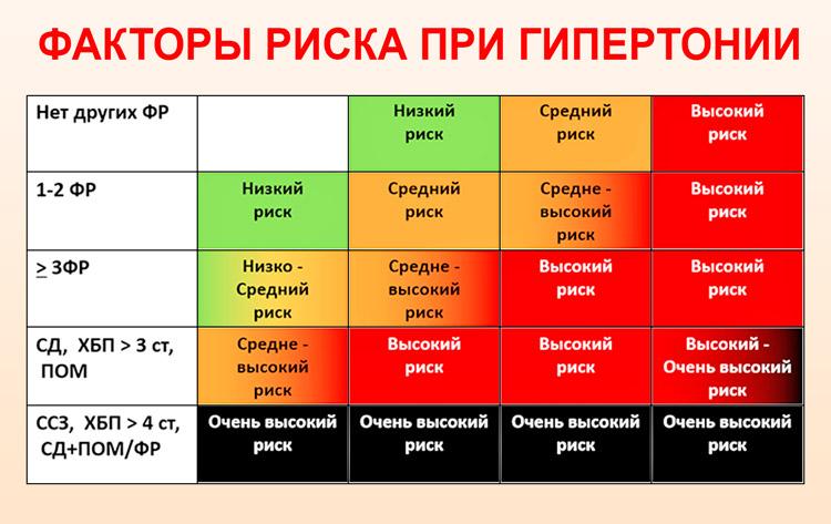 hipertenzijos rizikos laipsnio stadija
