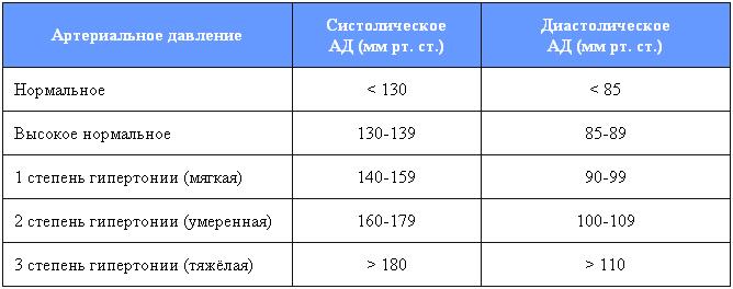hipertenzija gauti neįgaliųjų grupę)