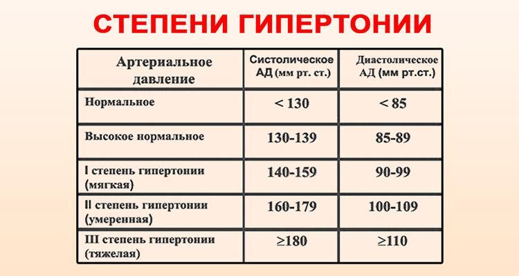 hipertenzija 2 laipsnių simptomai ir gydymas)