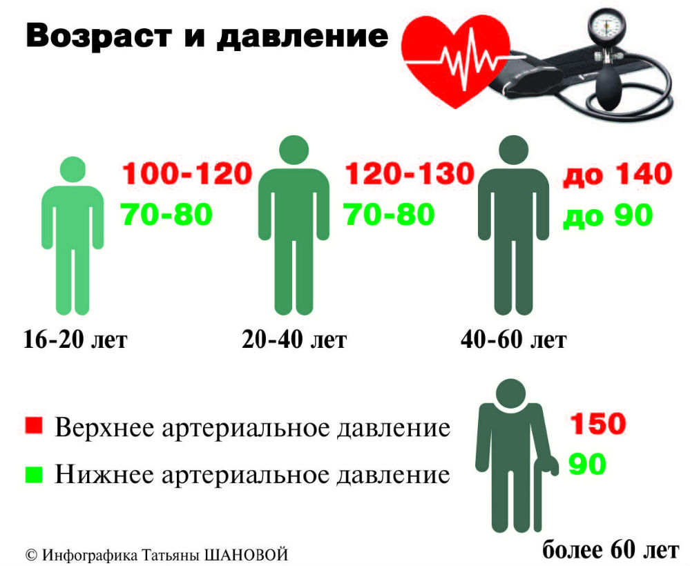 kraujo spaudimas normos)