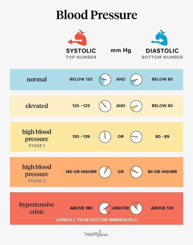 sklerozinės hipertenzijos simptomai su hipertenzija nei skystina kraują