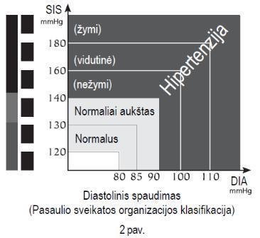 galios apkrovos ir hipertenzija