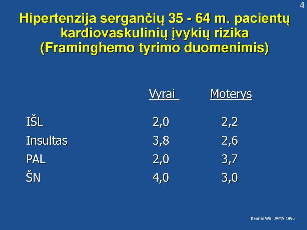 35 metų hipertenzija
