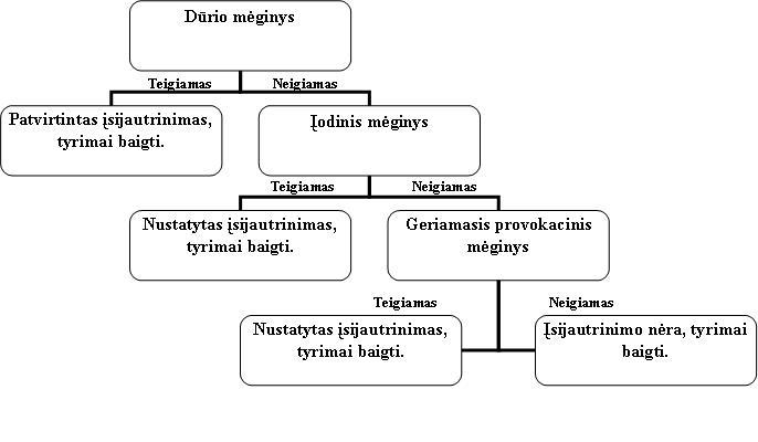 Hipertenzijos gydymo schemos forumas