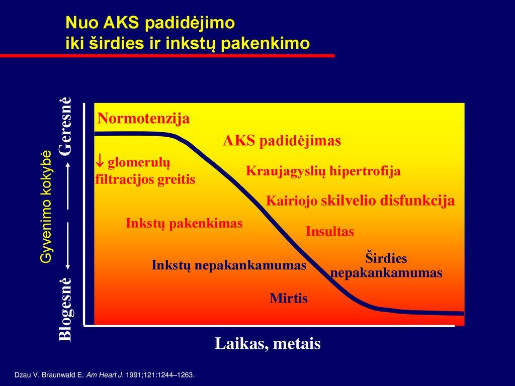 kraujagyslių susiaurėjimo hipertenzija