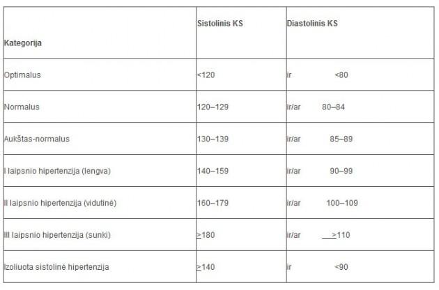 Koks turėtų būti diastolinis spaudimas žmonėms - norma pagal amžių ir lytį - Miokarditas November
