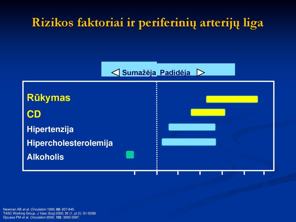 aterosklerozinė širdies liga su hipertenzija hipertenzija ir drebulės žievė
