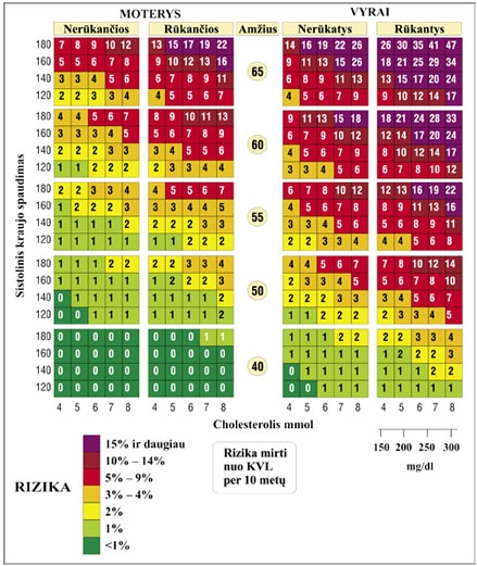 hipertenzija mirties rizika)