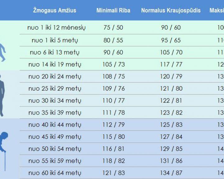 laikina negalia su hipertenzija)