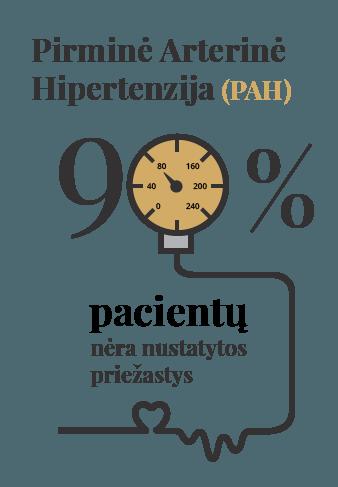 hipertenzijos priežastis ir padidėjusio kraujospūdžio gydymas