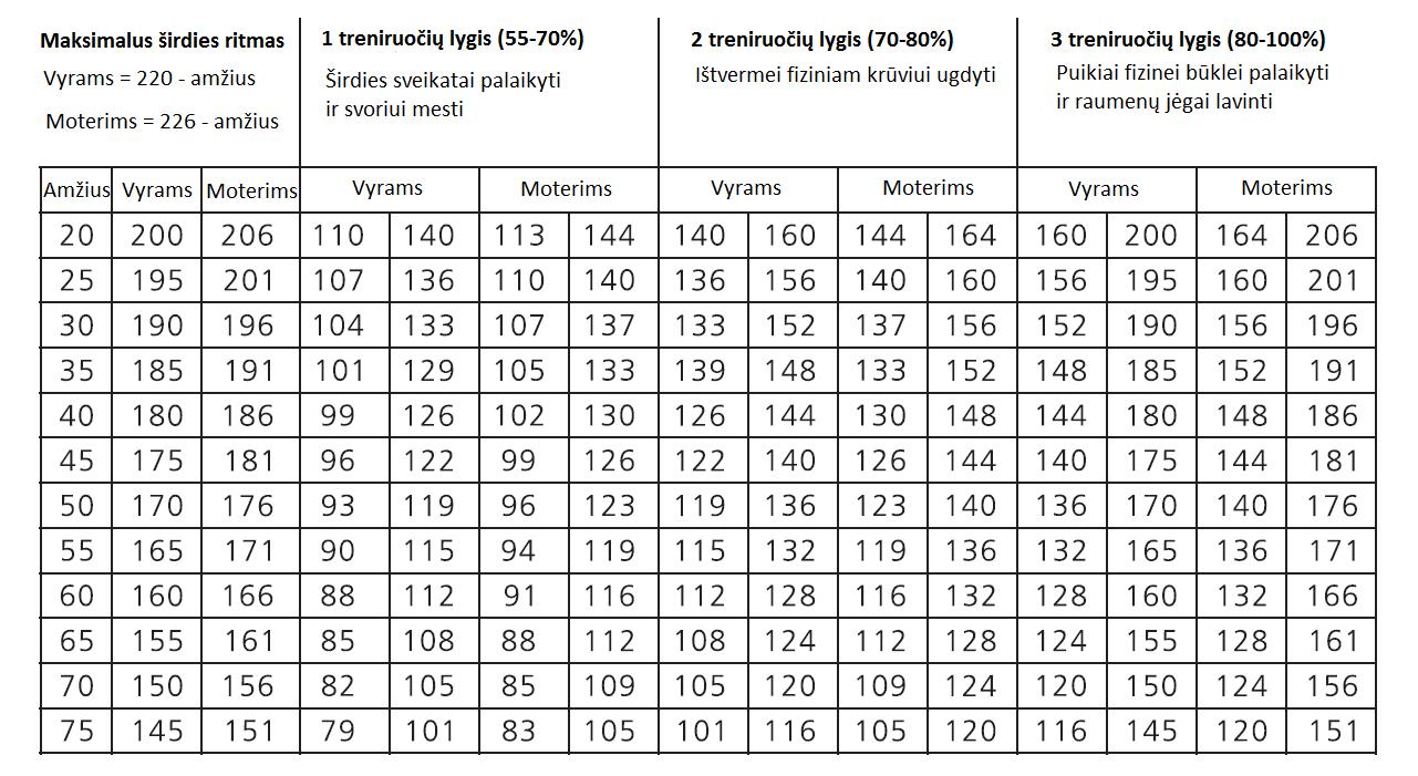 maksimalus širdies ritmo amžius 38 sveikata hidroterapija ir hipertenzija