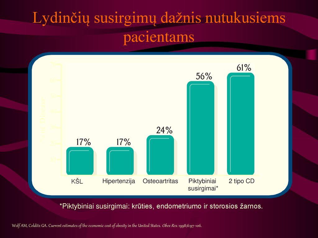hipertenzija gydyti ar ne