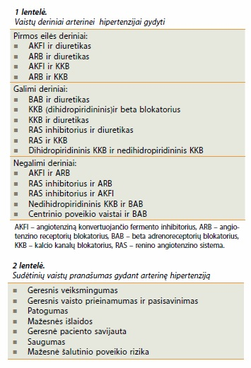 hipertenzijos vaistas diabetikams