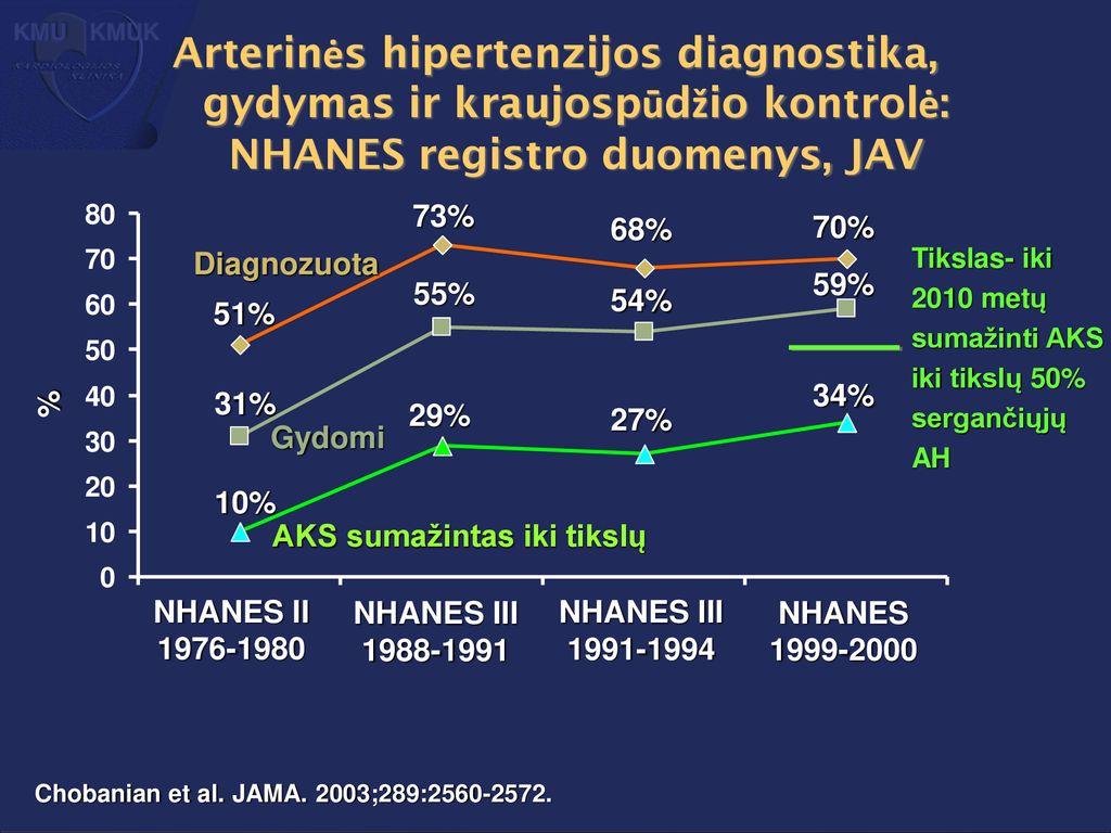 hipertenzija gydymas mano patirtis