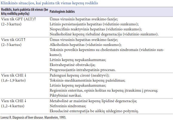 hipertenzija su lėtiniu hepatitu