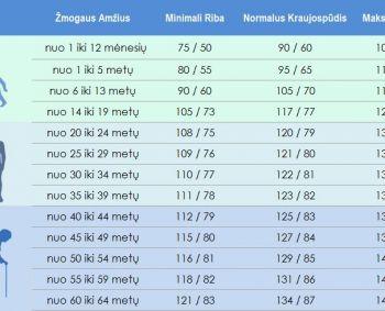 zemas kraujo spaudimas ir daznas pulsas)