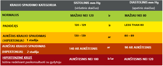 kraujospūdžio hipertenzija)