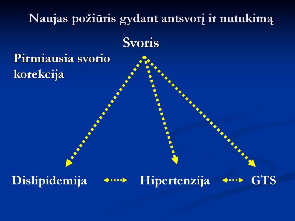 hipertenzija ir dislipidemija