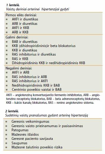 vaistai nuo hipertenzijos kokie)
