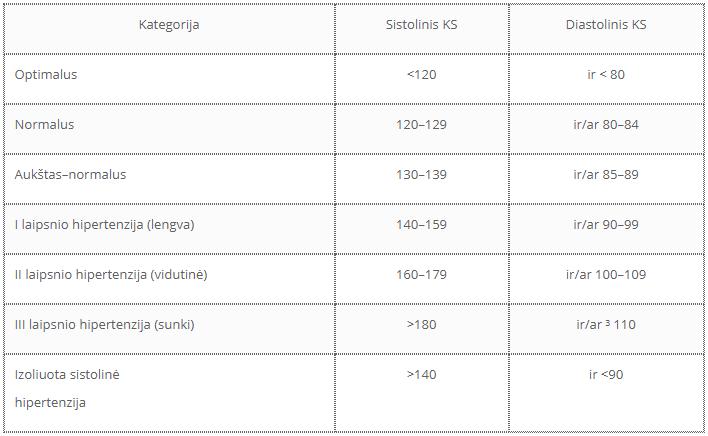 vaikų hipertenzijos klasifikacija)