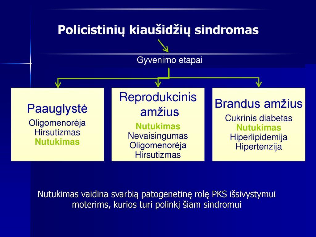 hipertenzija hiperlipidemija)