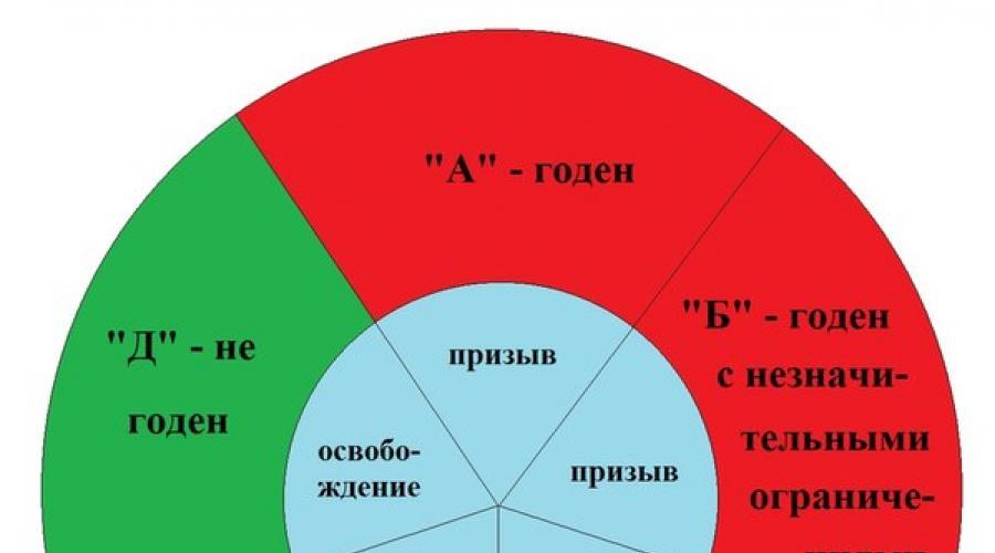 karinio tinkamumo kategorijos hipertenzija)