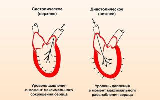 hipertenzija apatinis ir viršutinis slėgis