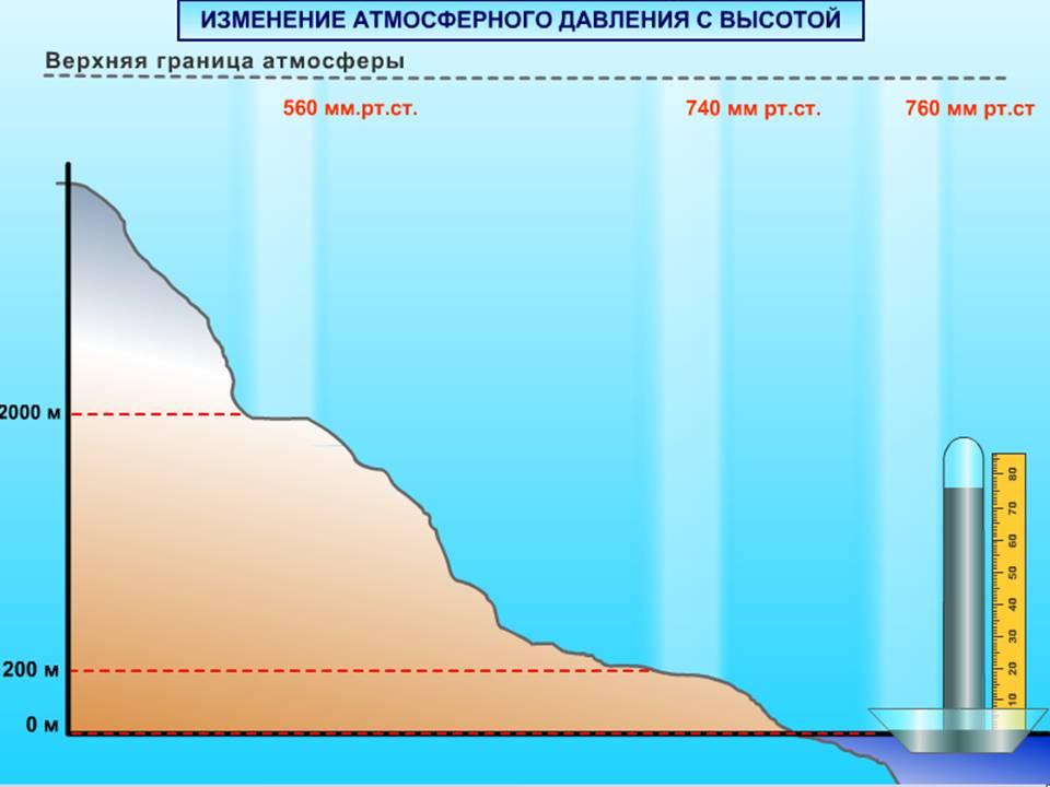 Kaip atmosferos slėgis veikia žmogaus kraujo spaudimą? - Migrena -