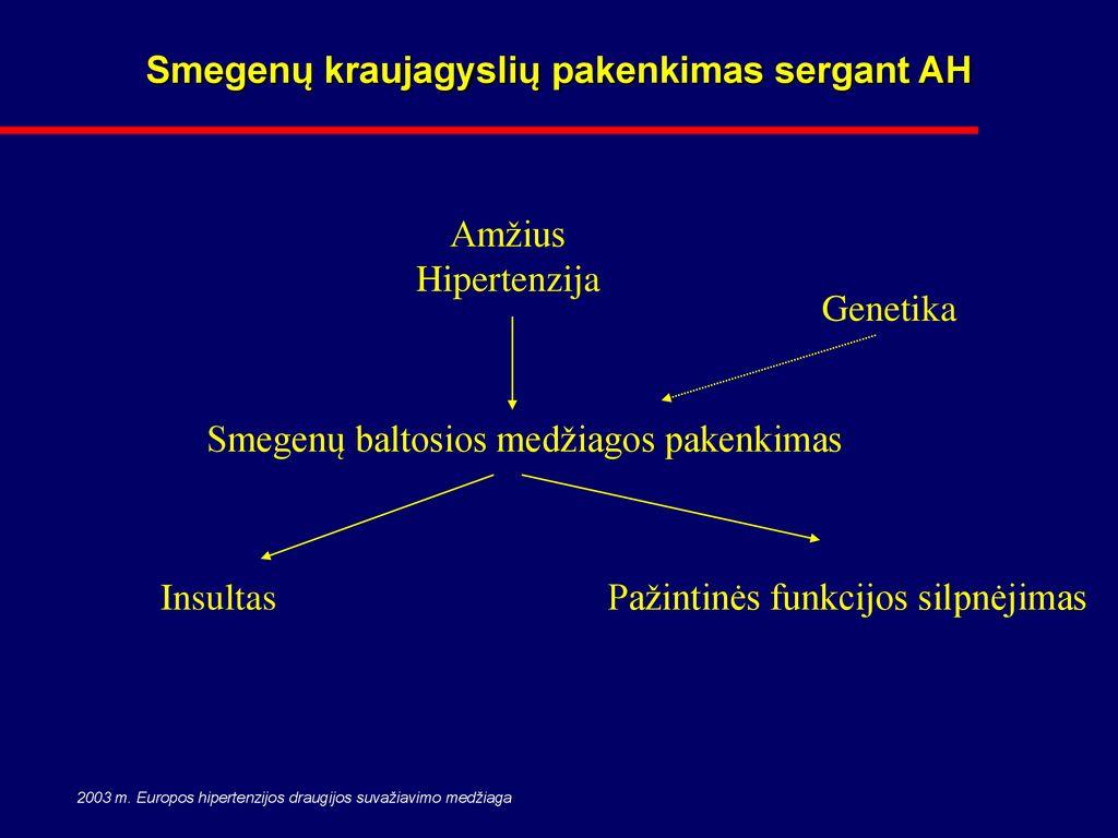 smegenų kraujagyslių pažeidimas esant hipertenzijai