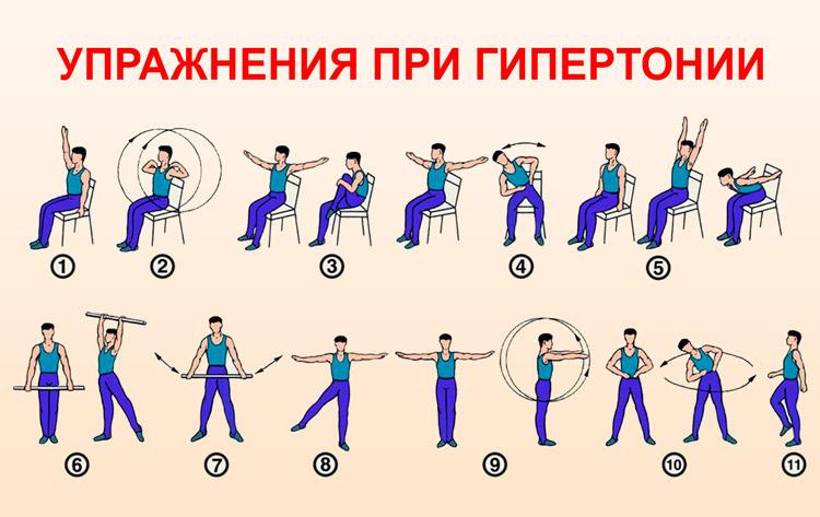 gimdos kaklelio gimnastika hipertenzijai gydyti)
