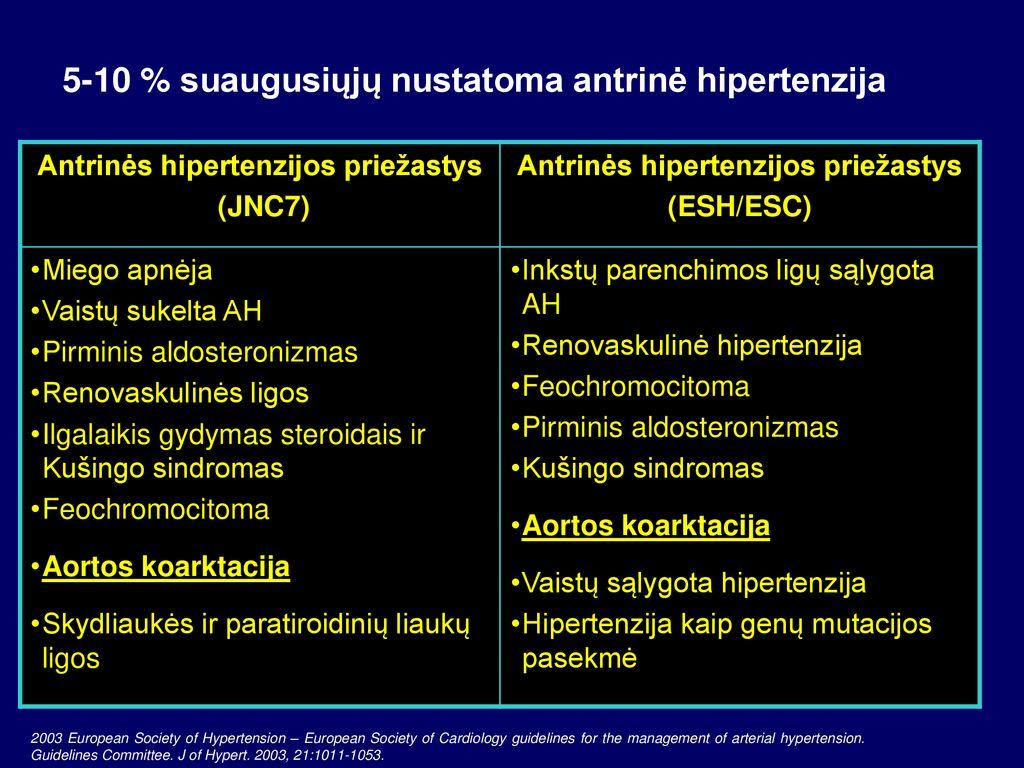 hipertenzija gydant suaugusiuosius)