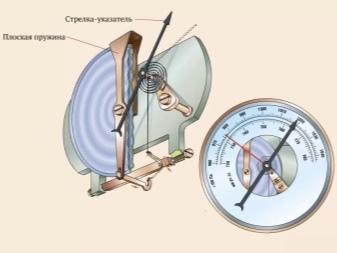 hipertenzija ir barometras
