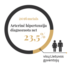 hipertenzija po streso