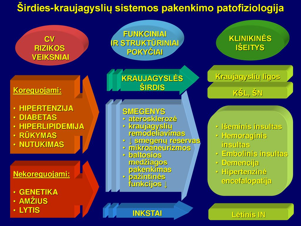 hipertenzija smegenų edema)