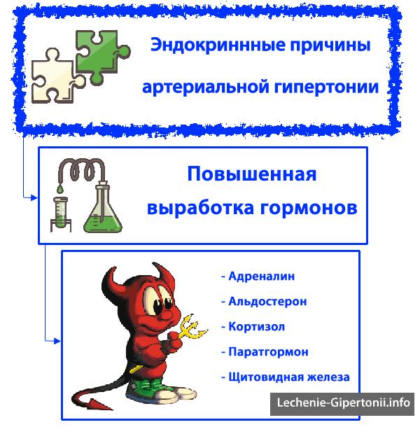 hipertenzijos gydymas lorista)