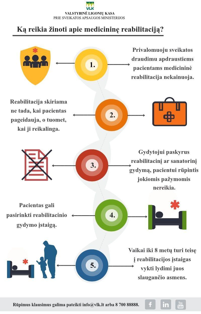 hipertenzijos reabilitacijos stadijos