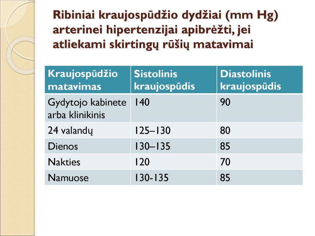 hipertenzijos užduočių atsakymų standartai kraujospūdžio kontrolė esant hipertenzijai