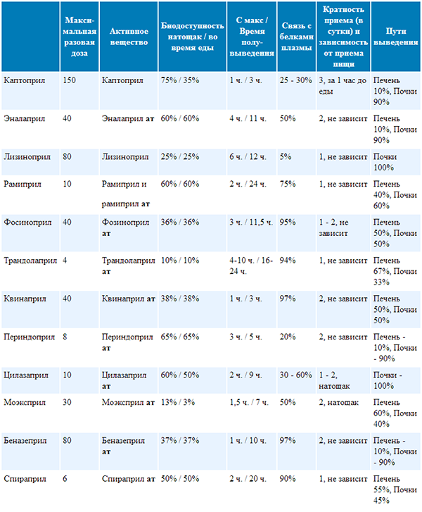 kardioprotektorius nuo hipertenzijos)